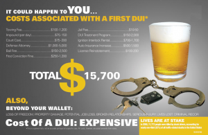 Get Your DUI Cost Quote Today