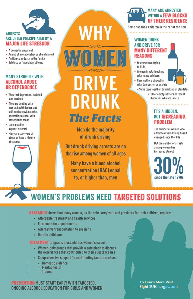 Women DUI Arrests Infographic - Woman DUI Statistics