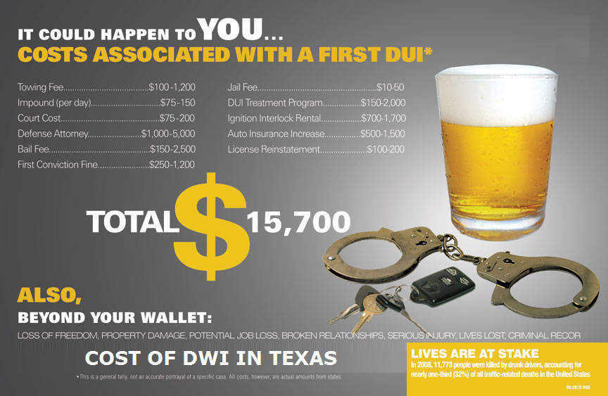 Cost of DWI in Texas
