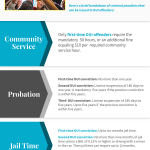 Do first time DUI offenders go to jail? The legal answer is yes, however not in every case. When a strong defense against the charges are utilized early on in court, it increases the chances of getting first offense DUI charges dismissed or dropped to a less serious offense, which in turn avoids consequences under DUI law such as serving mandatory minimum jail time.