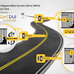 Review what happens and what to expect when you get a DUI for the first time, July 2020 under new laws today that apply in every state.